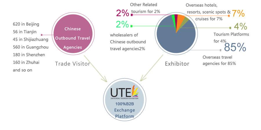 Beijing Universal Tourism Exhibition